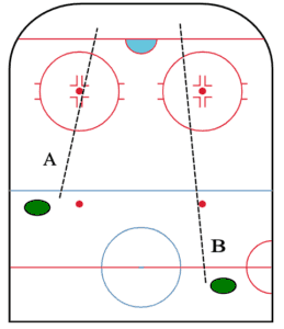 icing diagram in hockey
